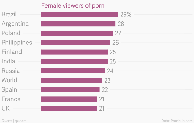 Porcentaje Mujeres Viendo Porno
