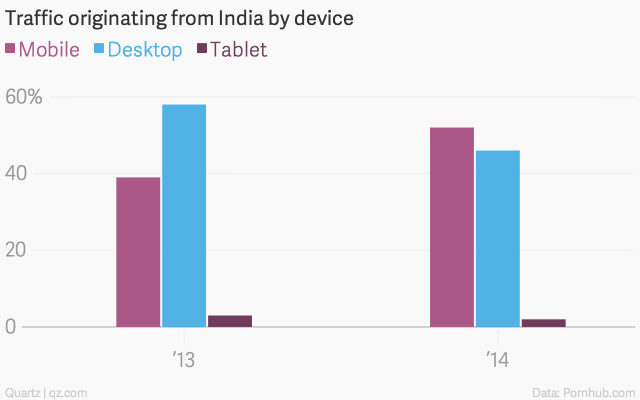 traffic-originating-from-india-by-device-mobile-desktop-tablet_chartbuilder