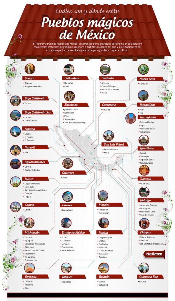 Mapa y Lista de Pueblos Mágicos por estado (México)